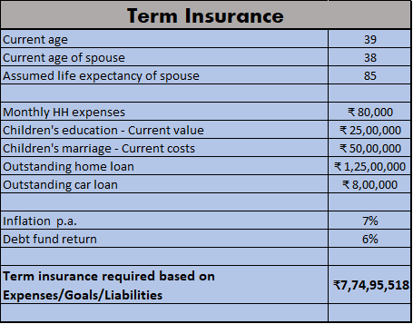 Term insurance - Expenses & goals calculation